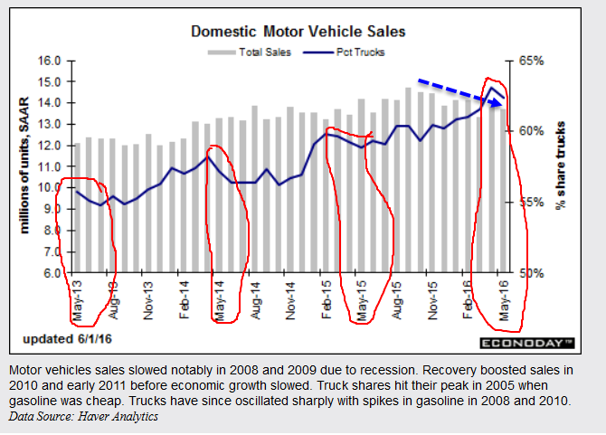domestic-auto-REVISISED sales