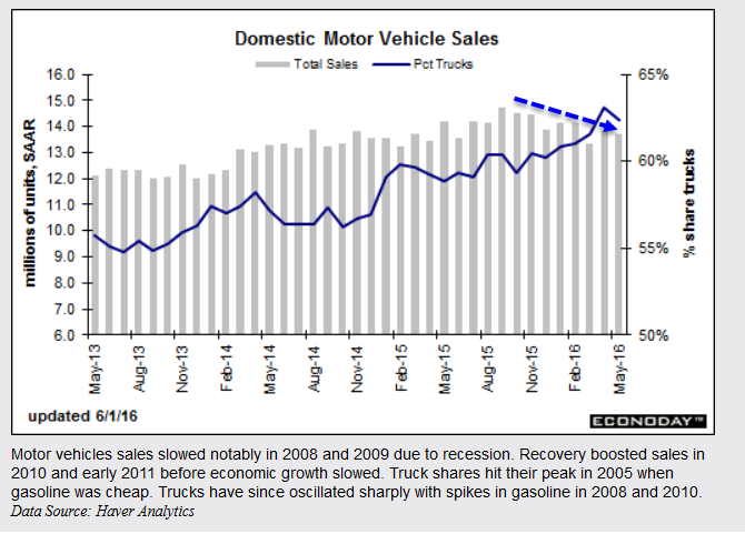 domestic-auto-sales